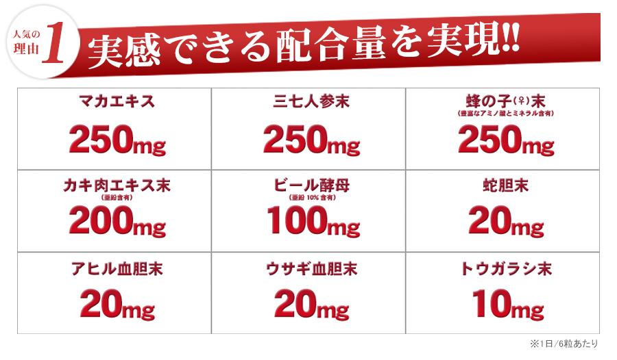 実感できる配合量を実現!!1日6粒あたり、マカエキス250mg、三七人参250mg、蜂の子末250mg、カキ肉エキス末200mg、ビール酵母100mg、蛇・アヒル・ウサキ胆末それぞれ20mg、トウガラシ末10mg