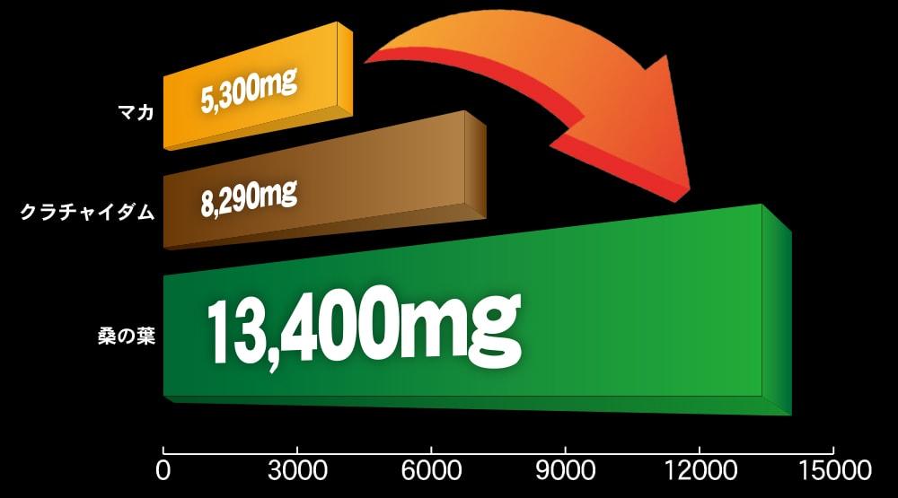 マカ、クラチャイダム、桑の葉の総アミノ酸量比較グラフ