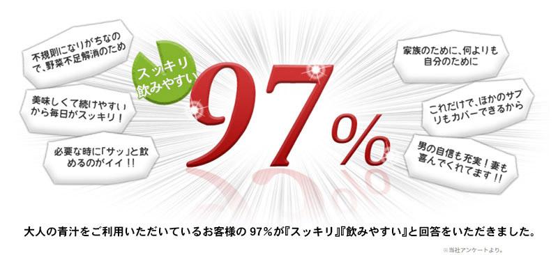 大人の青汁をご利用いただいているお客様の97%が「スッキリ」「飲みやすい」と回答をいただきました!